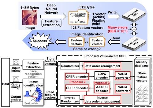 ディープラーニングによる画像認識に適した長寿命&高速SSDを開発